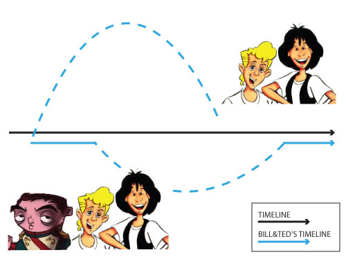 bill and ted graph