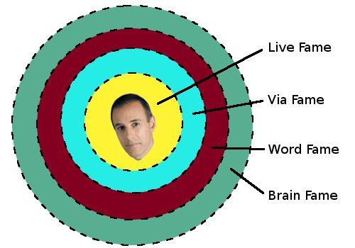 Lauer Chart