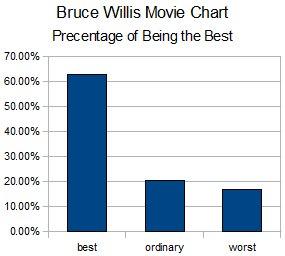 Bruce Willis Chart