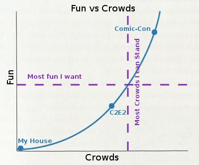 Fun vs Crowds