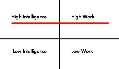 Genius Graph