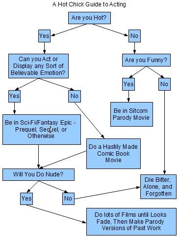 Actress Flow Chart