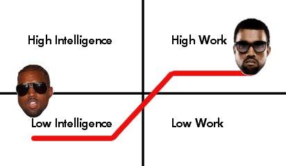 Idiot Graph