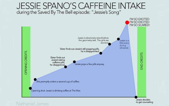 Jessie Spano Chart