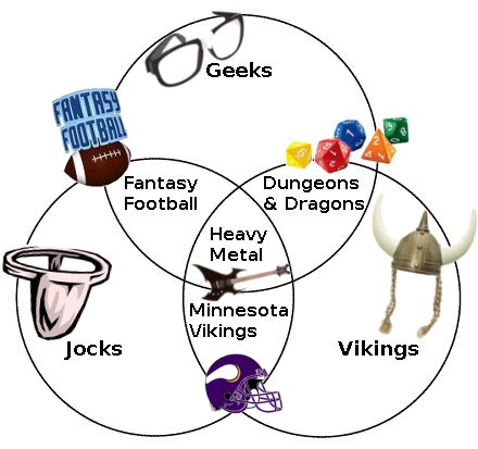 Geek Jock Viking