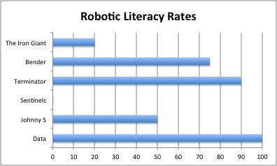Robotic Literacy Rates