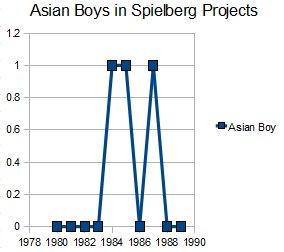 Spielberg Chart