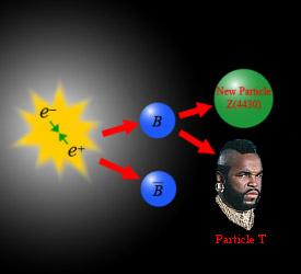 Tachyon Particle