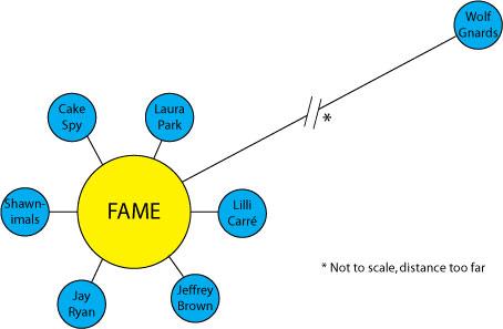 Wolf Gnards Fame Chart