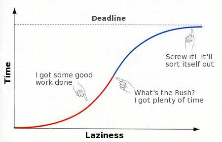 Lazy Chart